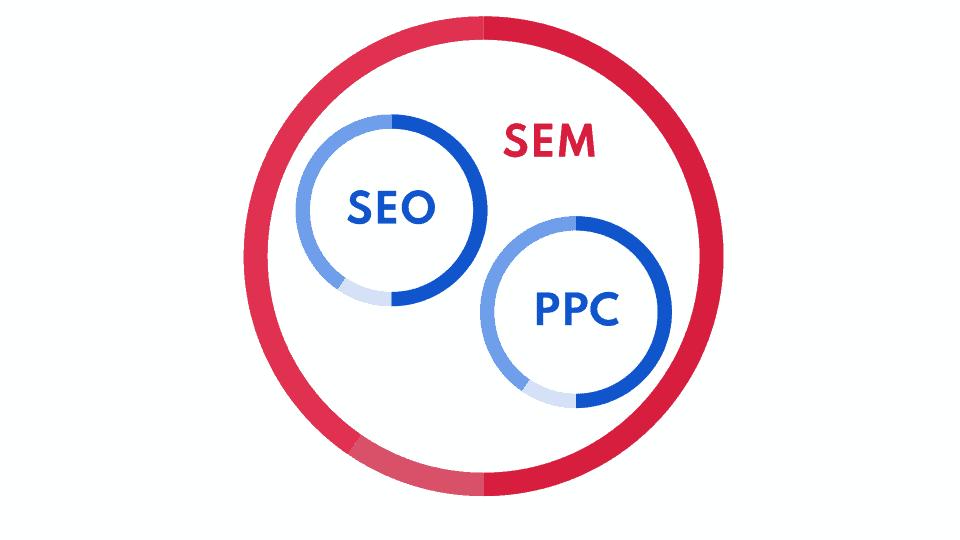 Modelowy podział SEM na SEO i PPC